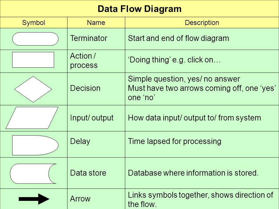 difference between context level and detailed data flow diagram input and output data flow diagram