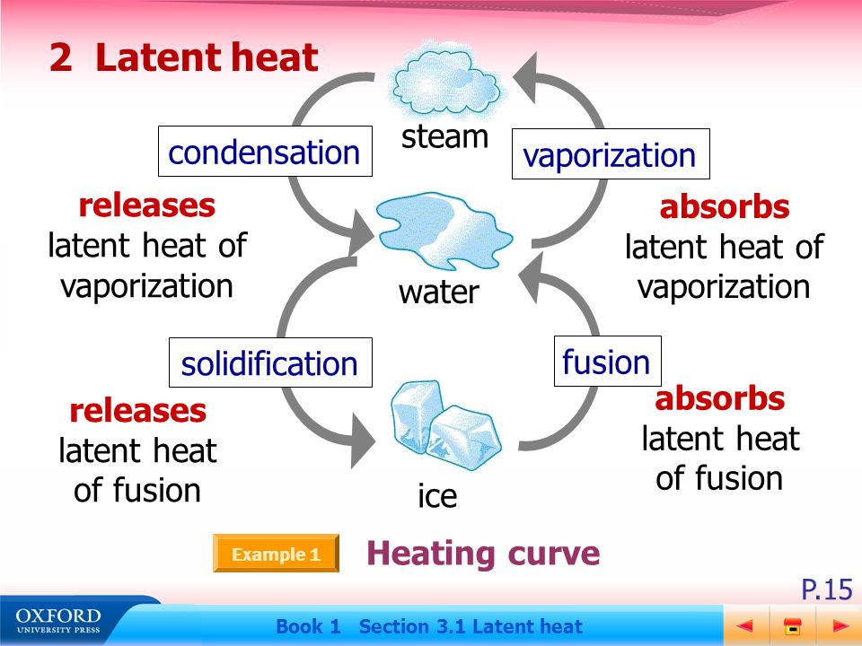 the definition of heat fusion and heat vaporization Define latent heat of vaporization definition is known as latent heat of vaporization latent heat of fusion-amount of energy.