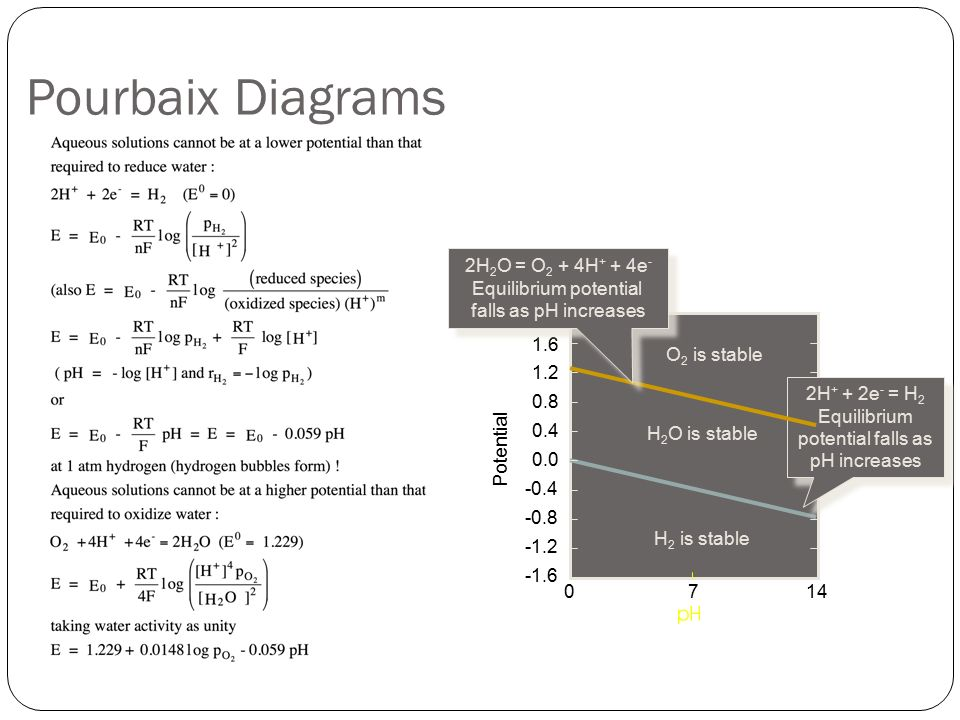 Pourbaix diagram ppt 28 images pourbaix diagram zinc water pourbaix ccuart Choice Image