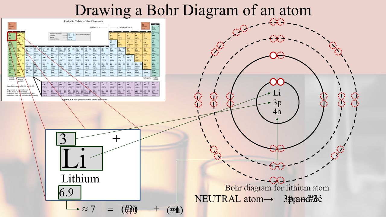 Atomic theory powerpoint ppt download drawing a bohr diagram of an atom pooptronica Gallery
