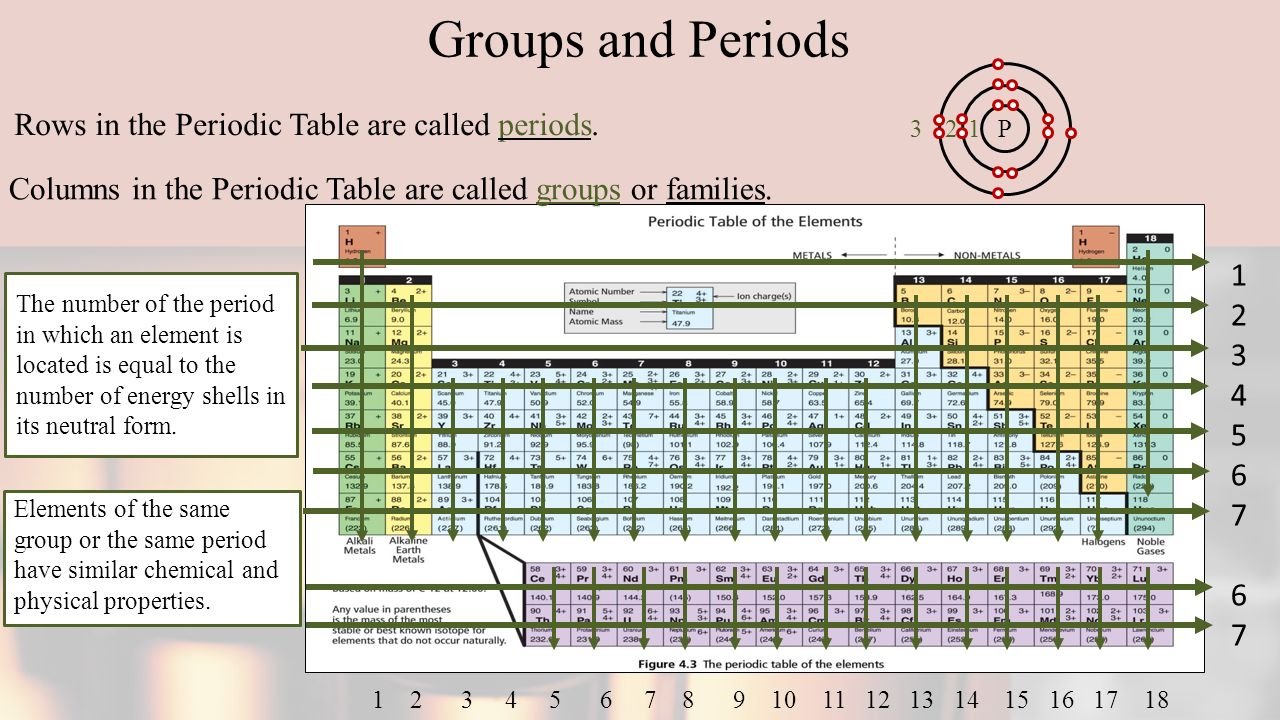 Atomic theory powerpoint ppt download rows in the periodic table are called periods gamestrikefo Gallery