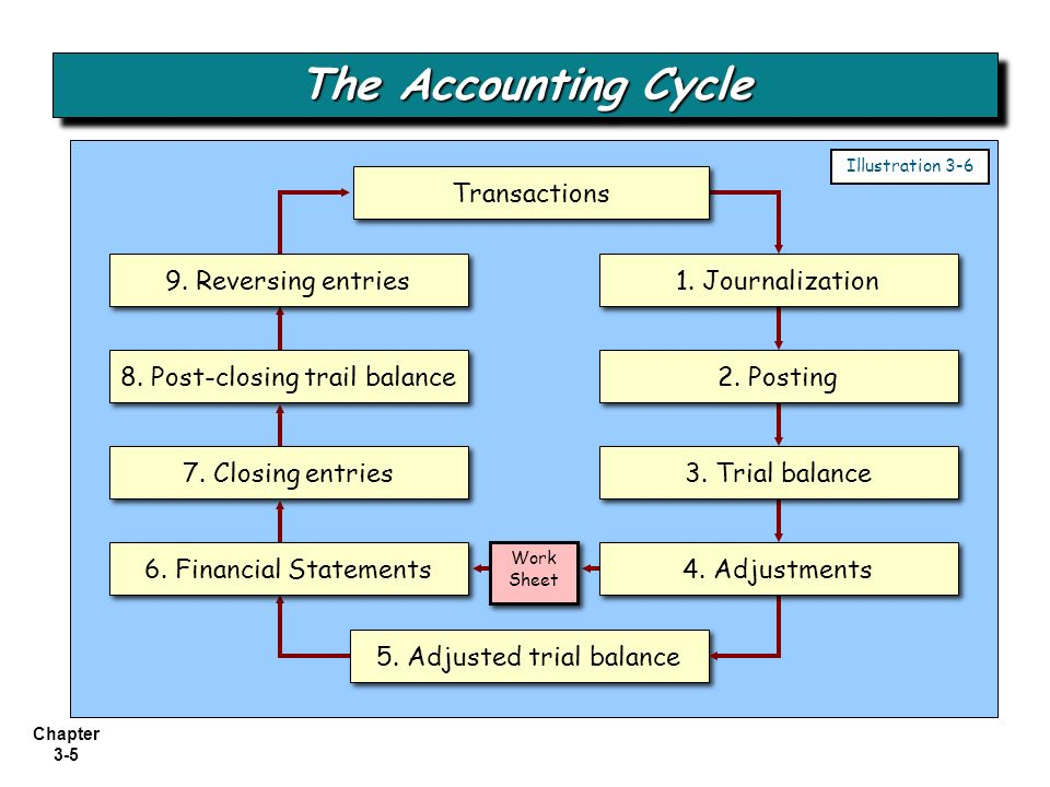 an introduction to accounting equation The accounting equation □ effect of profit  accounting equation—assets less  liabilities equals equity □ accrual concept of  chapter 1: introduction.