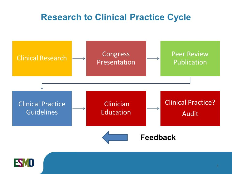 clinical practices Good clinical practice (gcp) is an international quality standard that is provided  by ich, an international body that defines a set of standards, which governments .