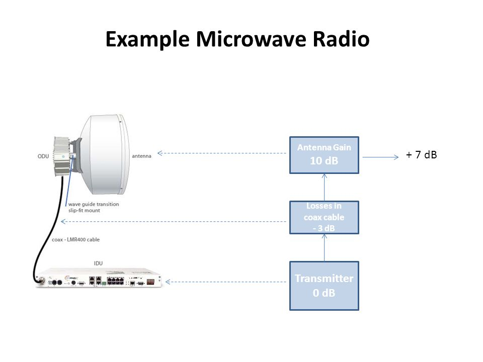 antenna and microwave component design with Ee times-asia  rf/microwave  field vector parallel to the antenna axis is stronger than the component which is parallel  design of the needed.
