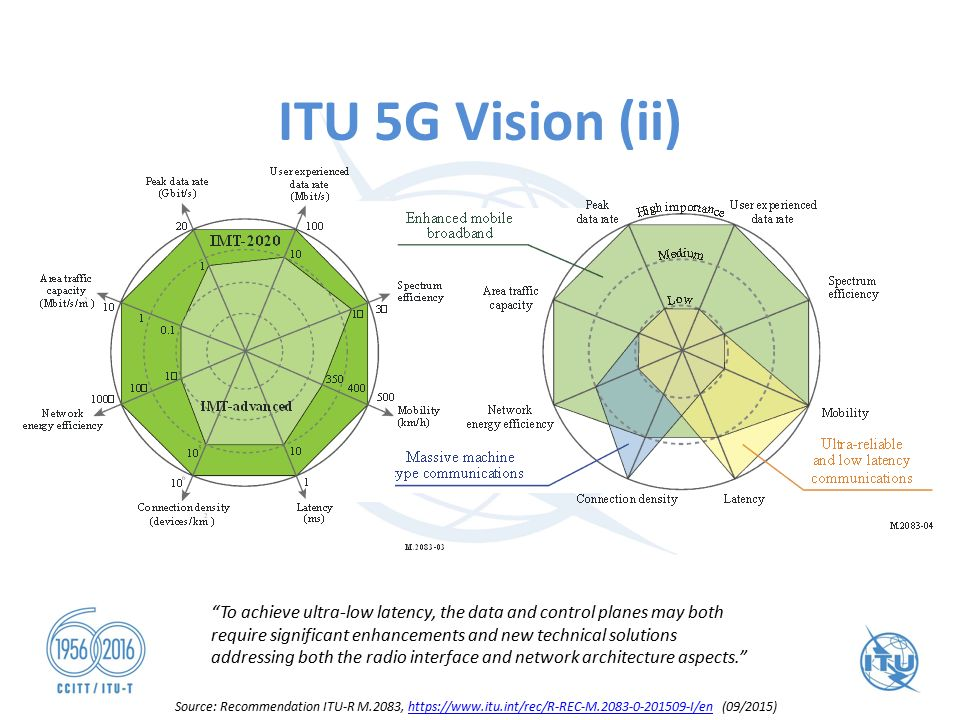 5g Network Architecture Itu 5g Vision Ii Imt2020 Would Be