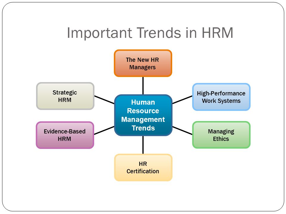 managing human resource today Human resource management (hrm) is adopted by many companies because of its benefits but at the same time, various challenges and issues may emerge in front of managers of human resource department while performing their duties.