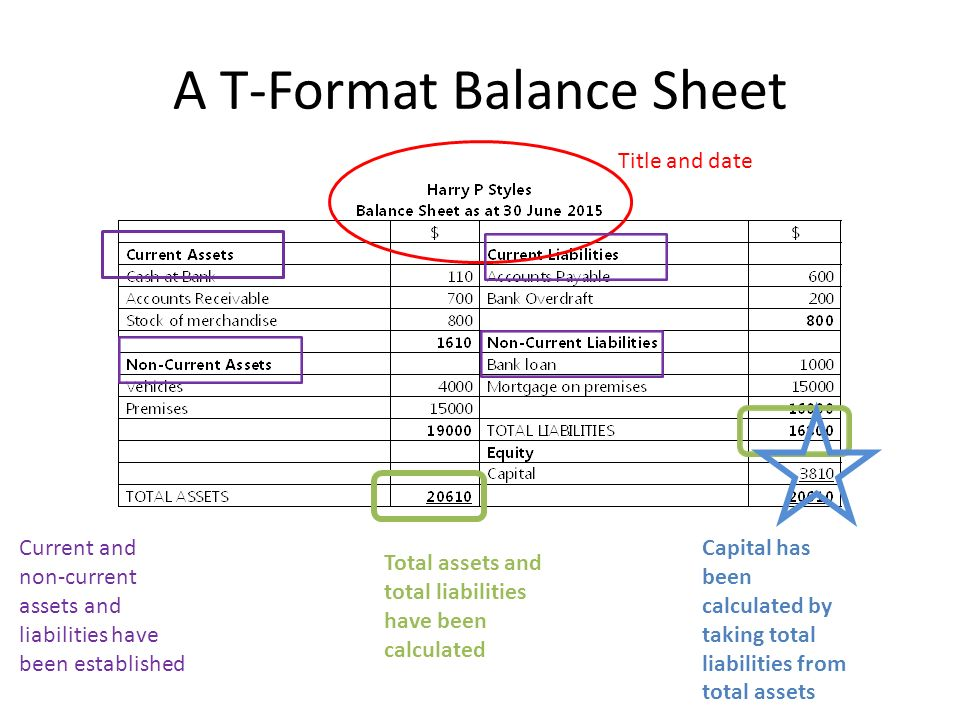 Income Statement and Balance Sheet Revision ppt video online – Balance Sheet Statement Format
