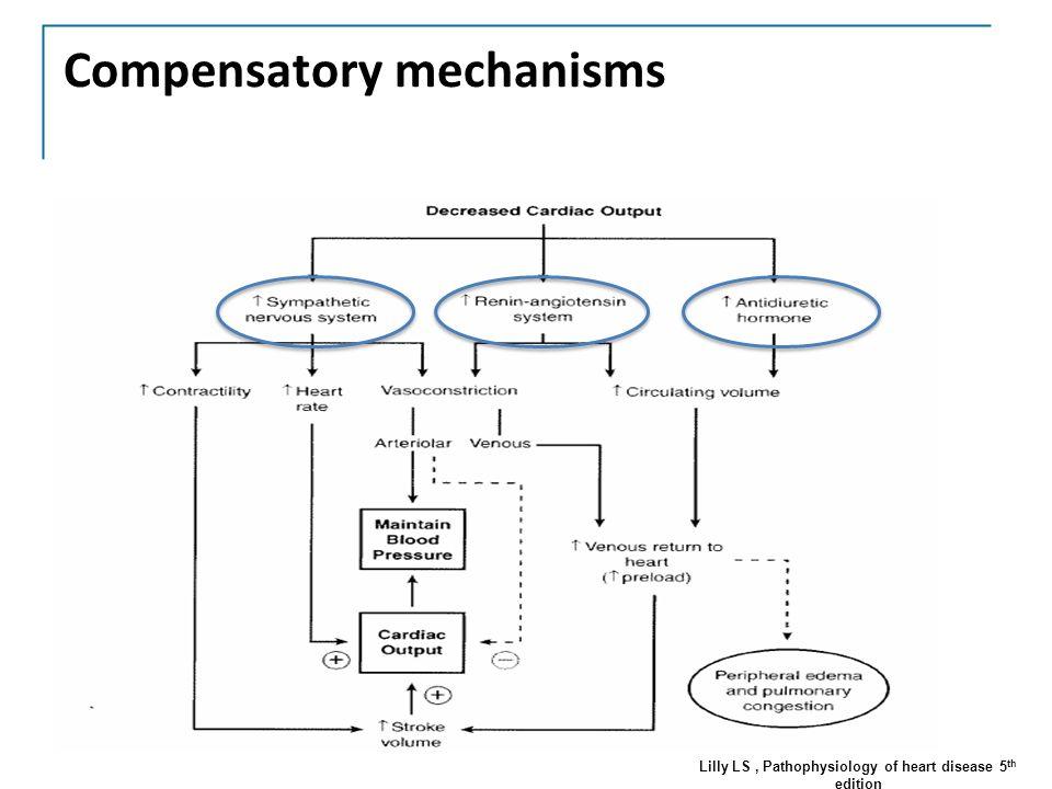 pathophysiology of heart disease 5th edition pdf