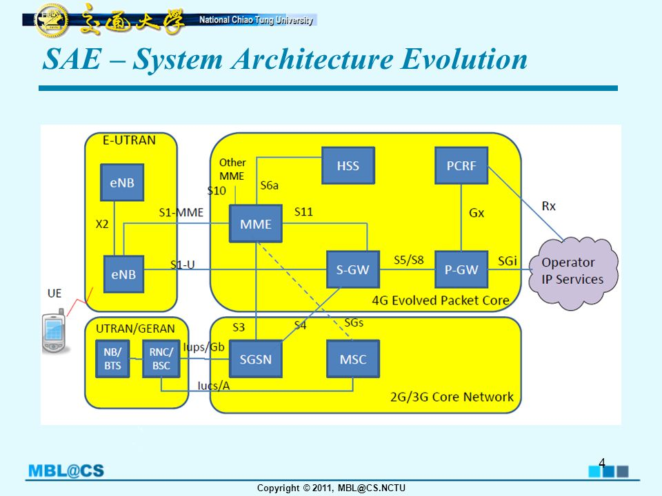 Lte introduction tzu chin liu 15th march ppt download for Architecture evolutive