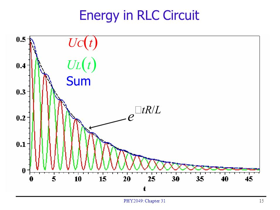 rlc circuit Experiment 12: ac circuits - rlc circuit introduction an inductor (l) is an important component of circuits, on the same level as resistors (r) and the.
