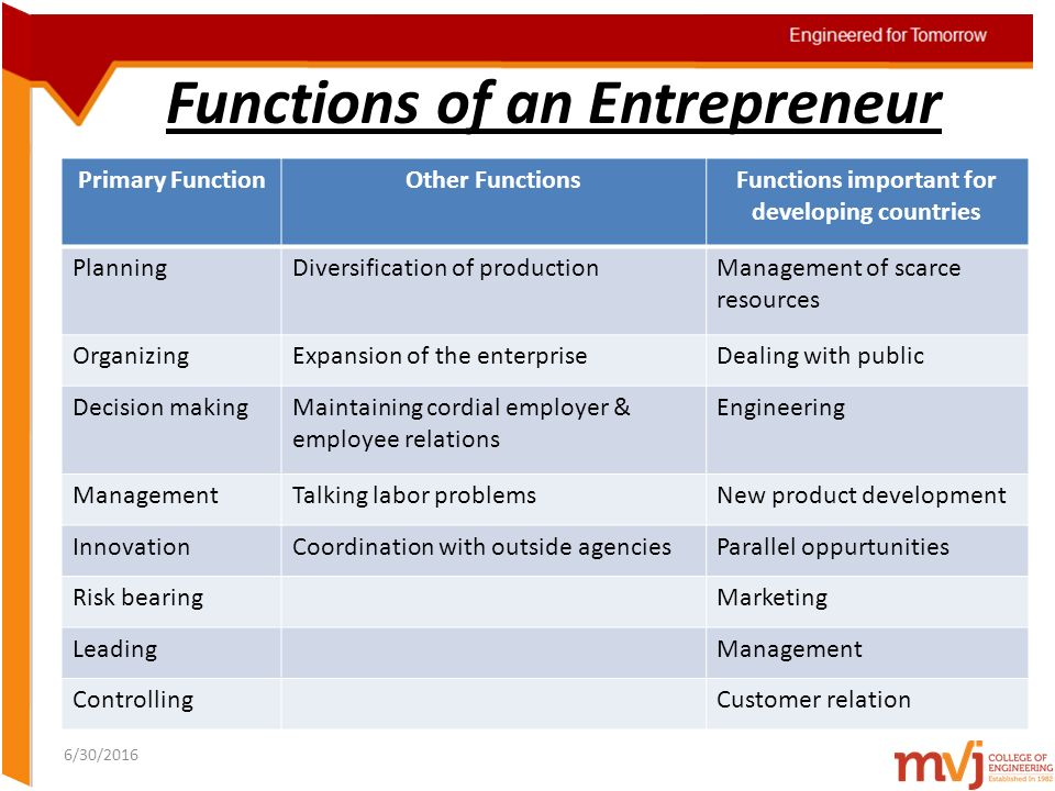 functions of an entrepreneur Frank knight's theory of the entrepreneurial function in modern enterprise is  explored in two contexts the first is the dismissal of the.