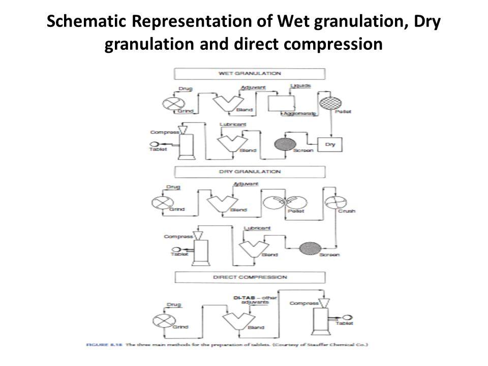 wet granulation advantages and disadvantages pdf