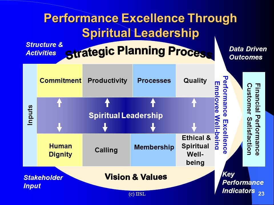 performance excellence criteria for educational leaders essay Baldrige health care criteria for performance excellence improve healthcare quality paper instructions: here is the question: how would applying the core values and concepts of the baldrige health care criteria for performance excellence improve healthcare quality.