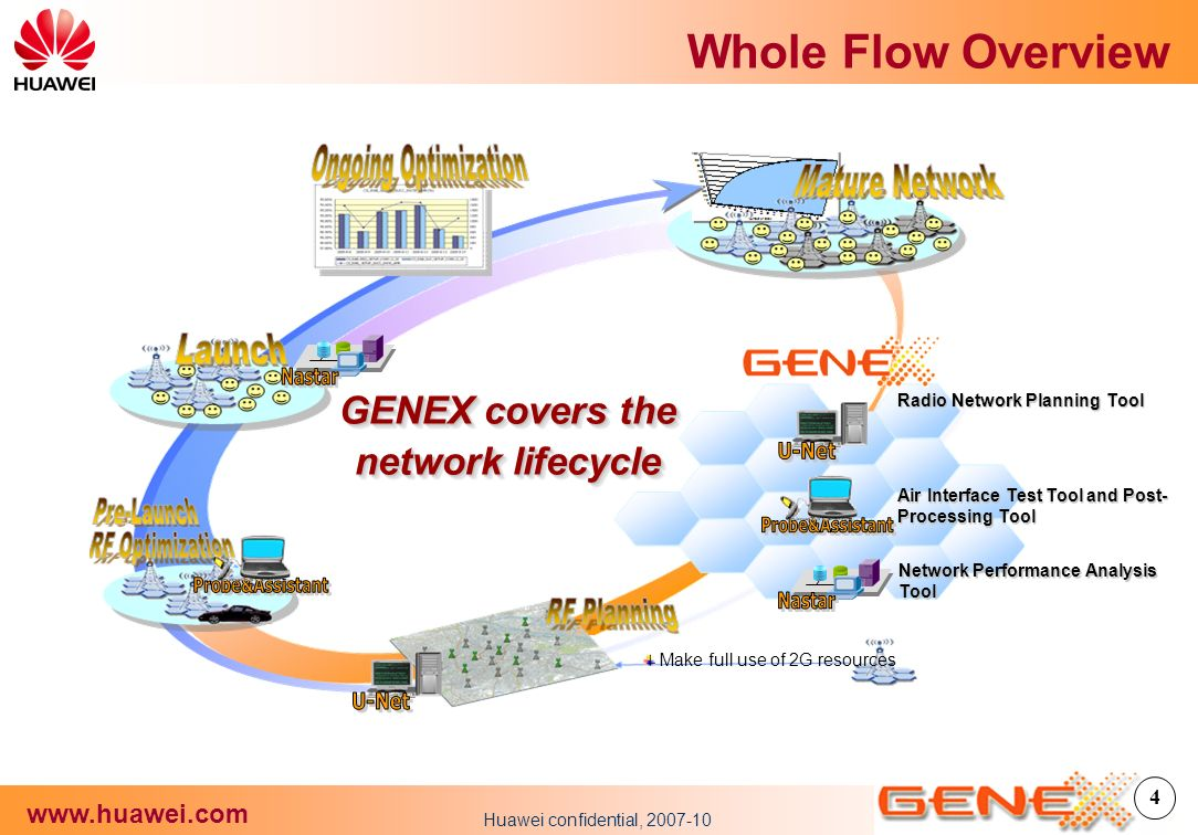 introduction of cdma wireless network planning Introduction high growth maturity decline  cdma development in cameroon 5 wireless swipes fixed base  from 2006 camtel is operating both fixed copper network .