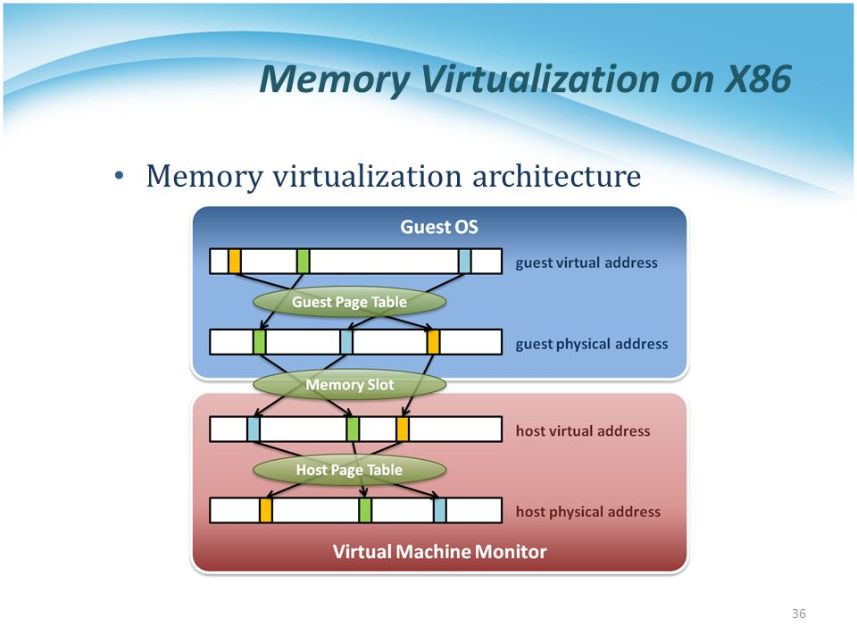 Virtualization technique ppt video online download for Architecture x86