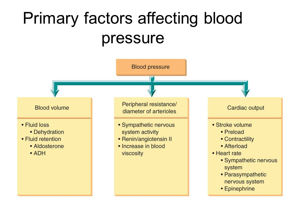 factors affecting hypertension The american heart association helps you understand your risk of high blood pressure  risk factors for high blood pressure can affect access.