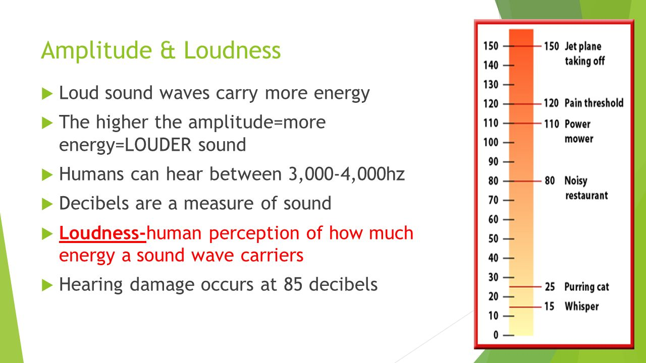 how to find the loudness of a sound