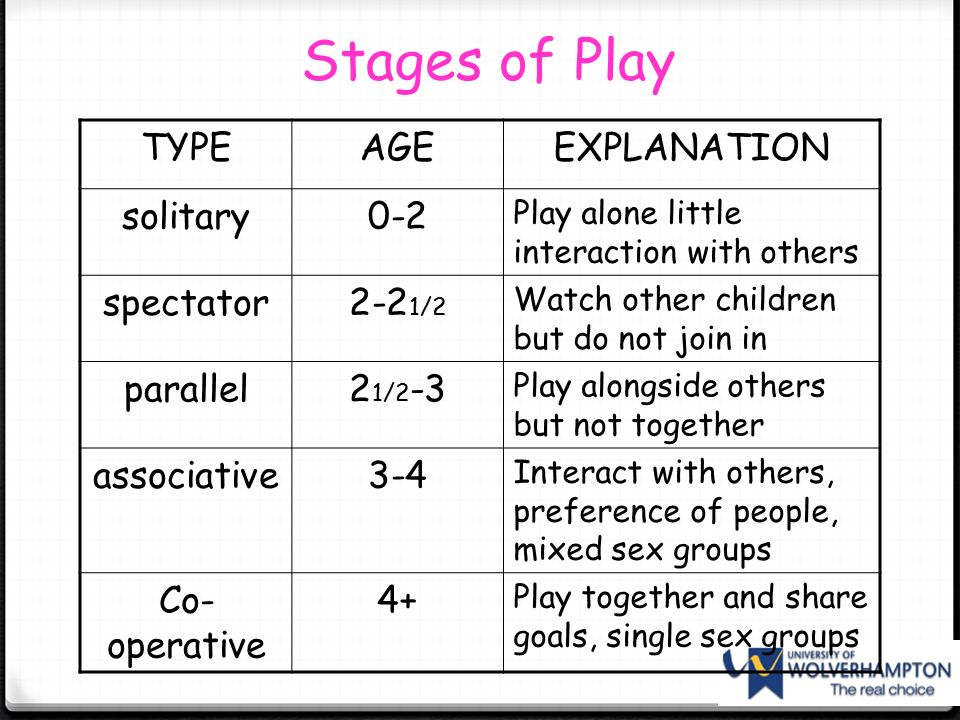 types of play to support childrens Play is children's work no, seriously that's how they learn and develop many, many skills it is really important for them to be exposed to different toys and have time for structured and free play it is also important that they have someone that can show them how to play and have some time to explore toys and objects by themselves.