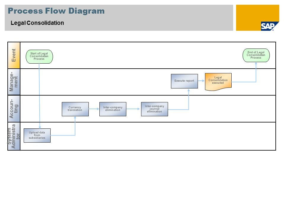 scenario overview 1 purpose and benefits purpose benefits ppt on DPD Flow Diagram for 4 process flow diagram at Data Flow Diagram