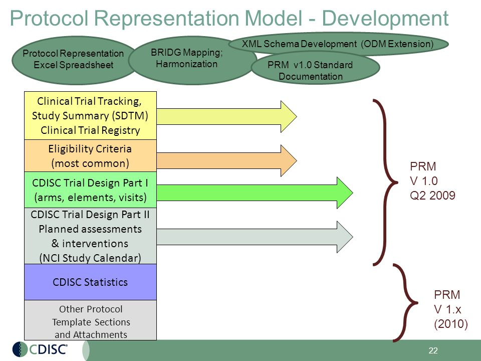 protocol synopsis template - cdisc protocol representation model structuring the