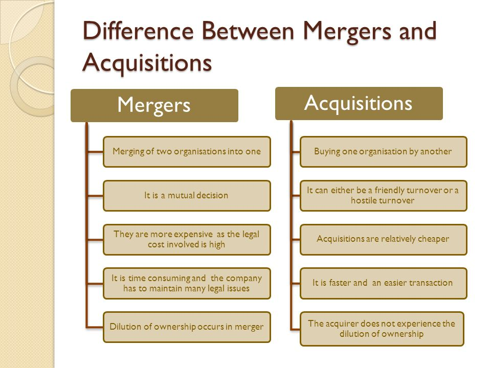 Mergers and acquisitions econ