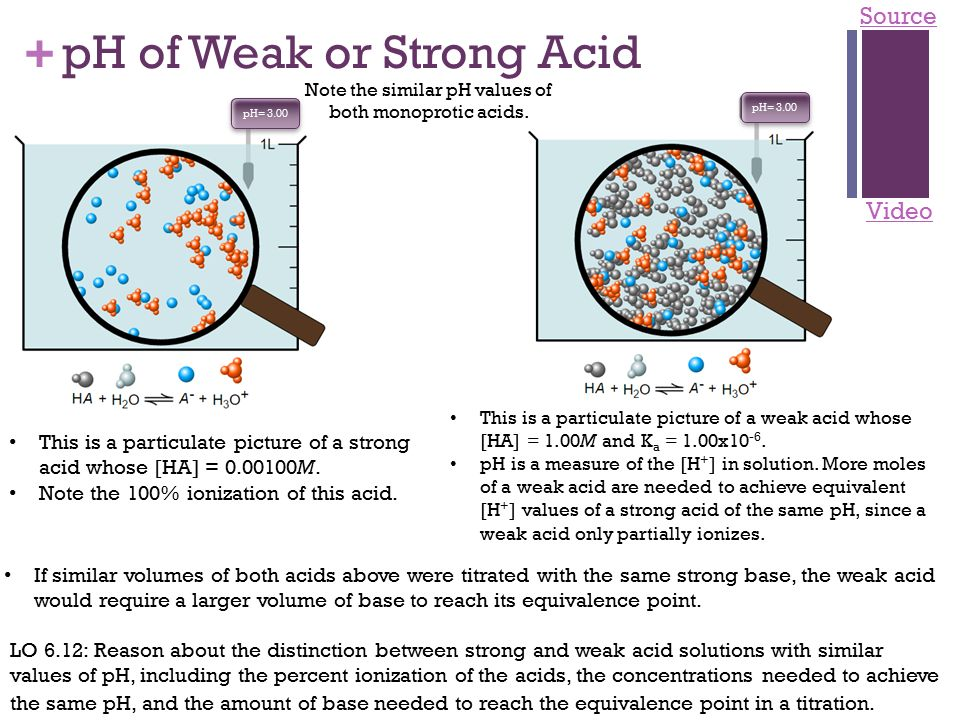 how to tell if an acid is strong or weak