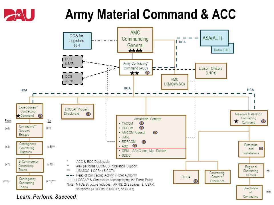 the us army contracting policy View jason detko's profile on linkedin contract policy and hca support us army contracting command miami regional contracting office us army.