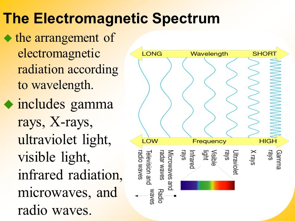 an analysis of the radiation of the electromagnetic spectrum The electromagnetic spectrum the brief account of familiar phenomena given above surveyed electromagnetic radiation from low frequencies of ν (radio waves) to exceedingly high values of ν going from the ν values of radio waves to those of visible light is like comparing the thickness of this page with the distance of earth from the.