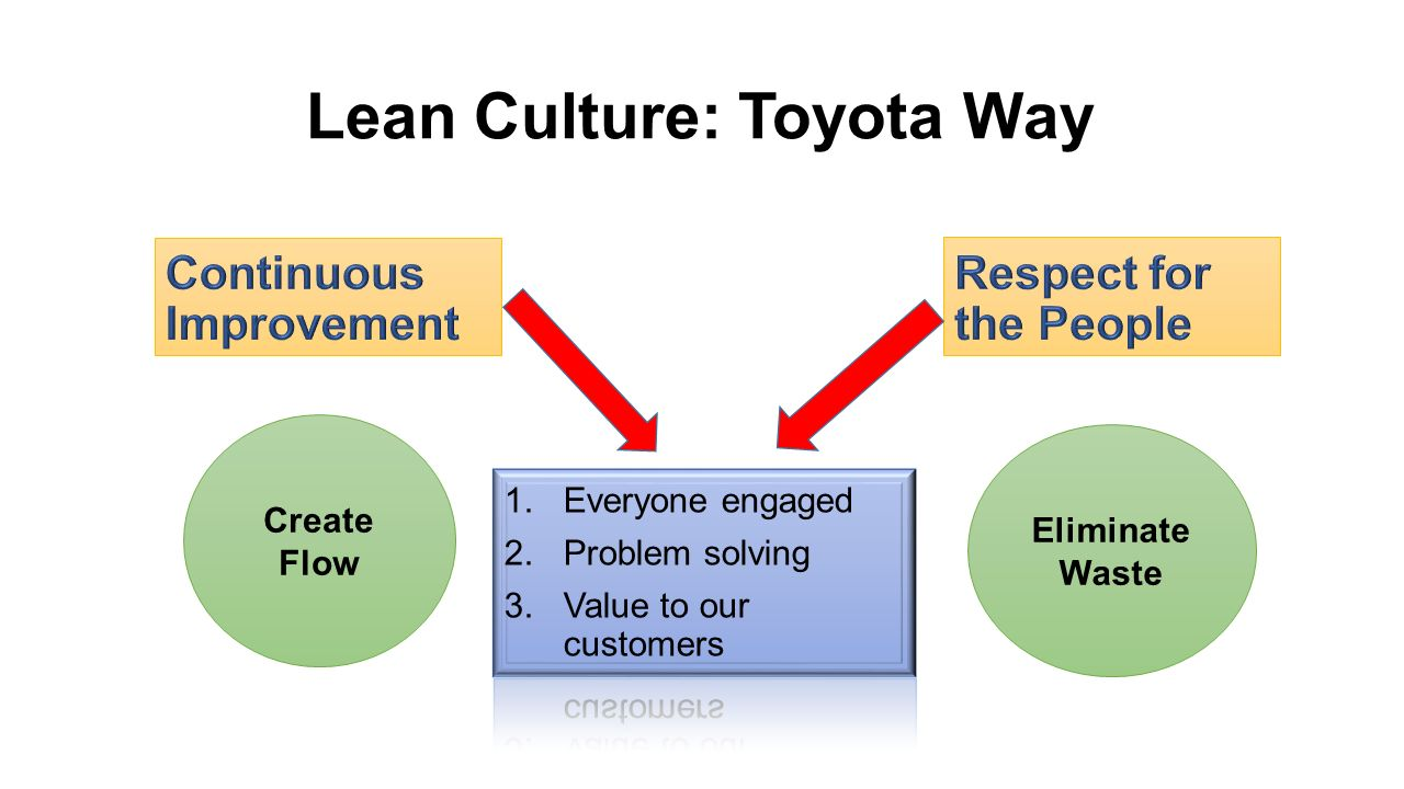 the toyota way essay Essay, case study, textbook solution stephanie turner mana 3301 k montgomery 3/05/2008 toyota: way, way off-road toyota is branching out in many different avenues using the corporate le home.