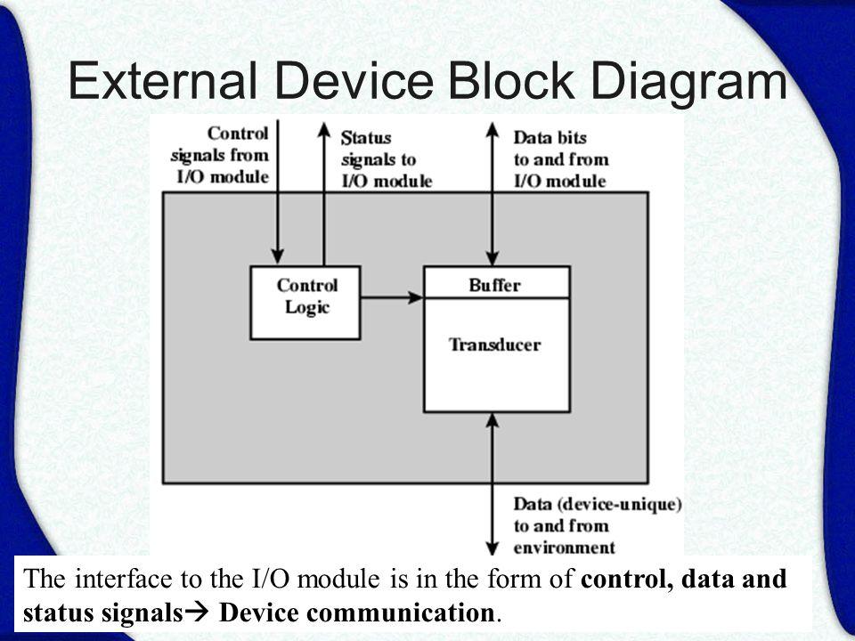 Block diagram komputer wiring diagrams schematics computer architecture ppt download diagram blok komputer diagram block komputer dan fungsinya external device block diagram ccuart Images
