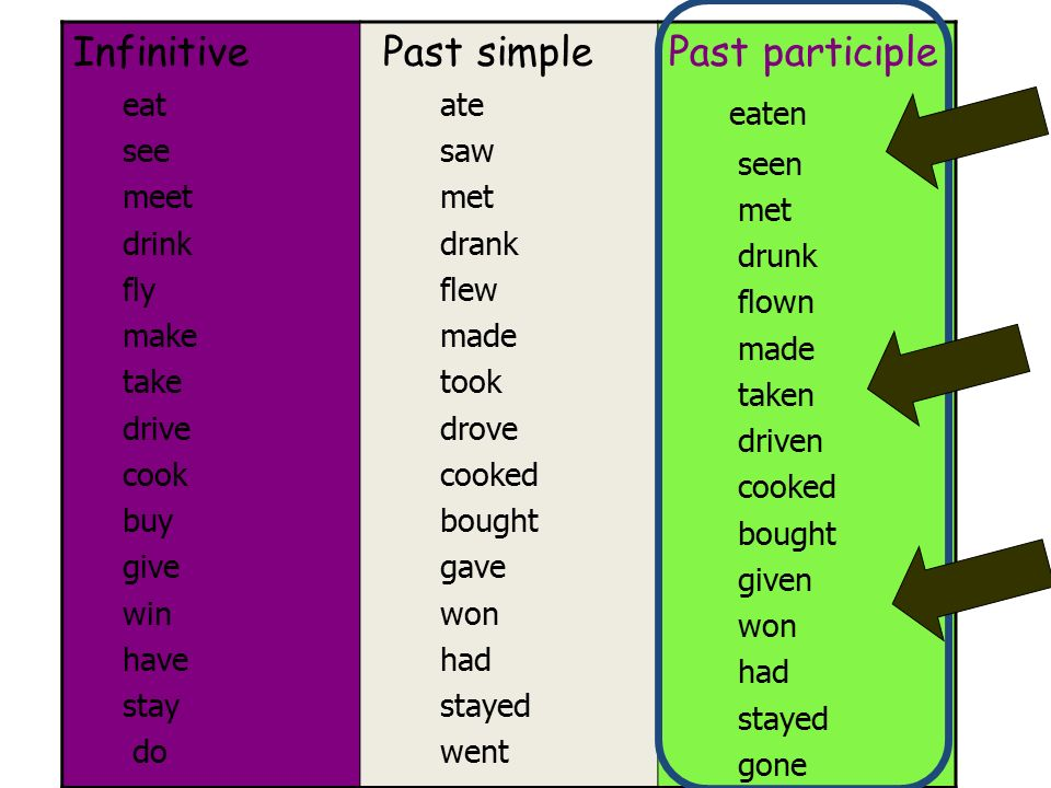 Past simple ( I worked ) - English Grammar Today ...
