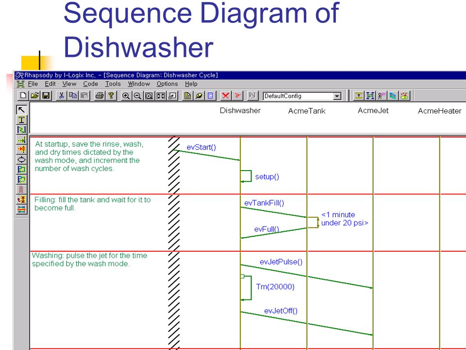 Rhapsody 2003 3 12 ppt download 10 sequence diagram of dishwasher ccuart Gallery