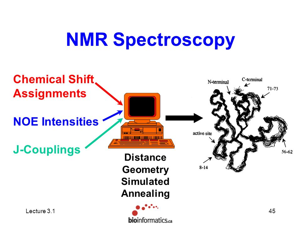 chemical shift in nmr spectroscopy pdf