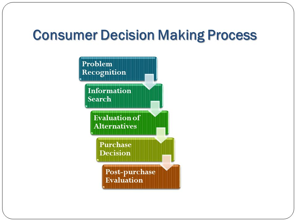 diagram of consumer decision making process images