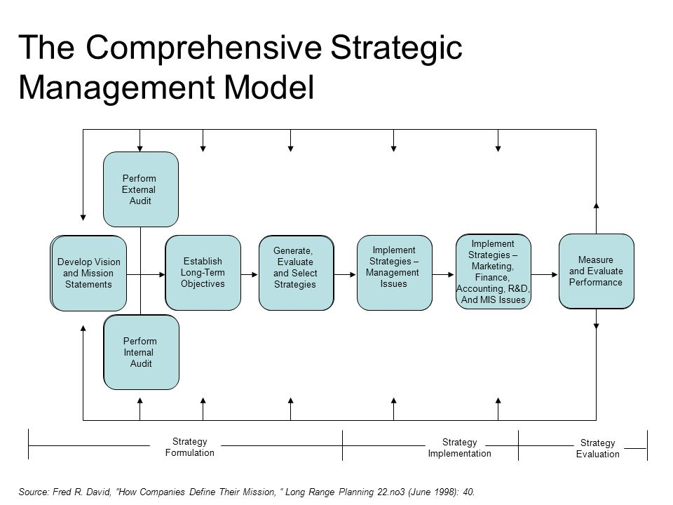 8 Strategic Planning Models To Consider