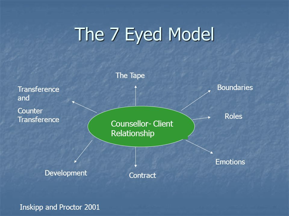 counsellor and client relationship model