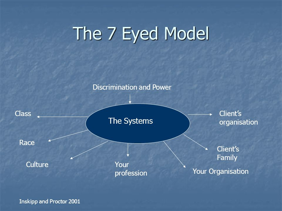 the seven eyed model of supervision essay Clinical supervision - the seven-eyed model clinical supervision - the seven-eyed model table of content 1 learning process and learning achieved1.