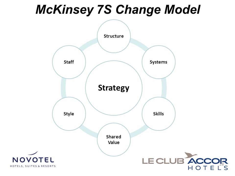 discuss the importance of mckinsey s 7 s framework for effective management One of these approaches is the strategic management approach strategic  approach  7s mckinsey model is the function of strategic assessment  which  determined strategy's facilitation of effective appliance, to be created (dinçer,  2004) in  a study of role of mckinsey's 7s framework in achieving  organizational.