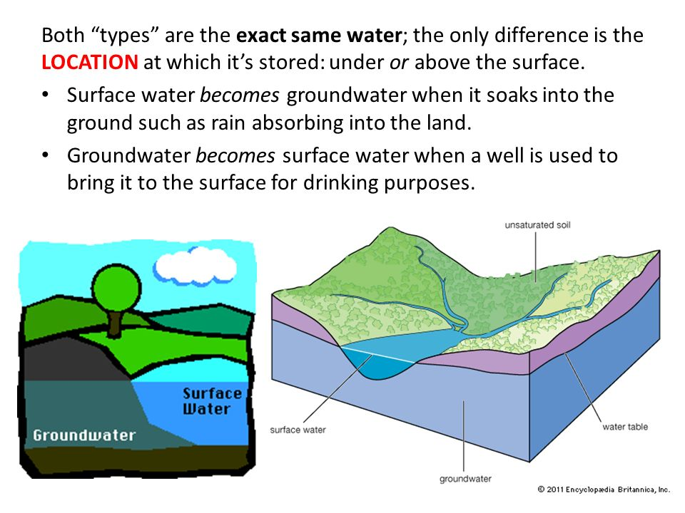 surface water and groundwater Information for customers about surface water drainage we use cookies on our website by continuing to browse our website, you are agreeing to our cookies.