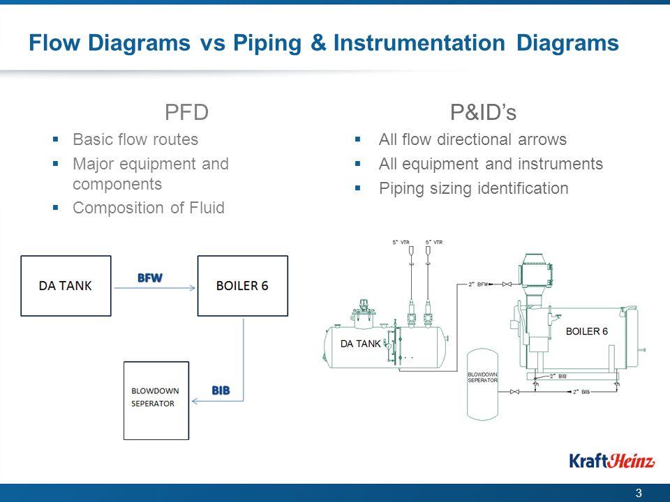 process flow diagram vs flow block diagram