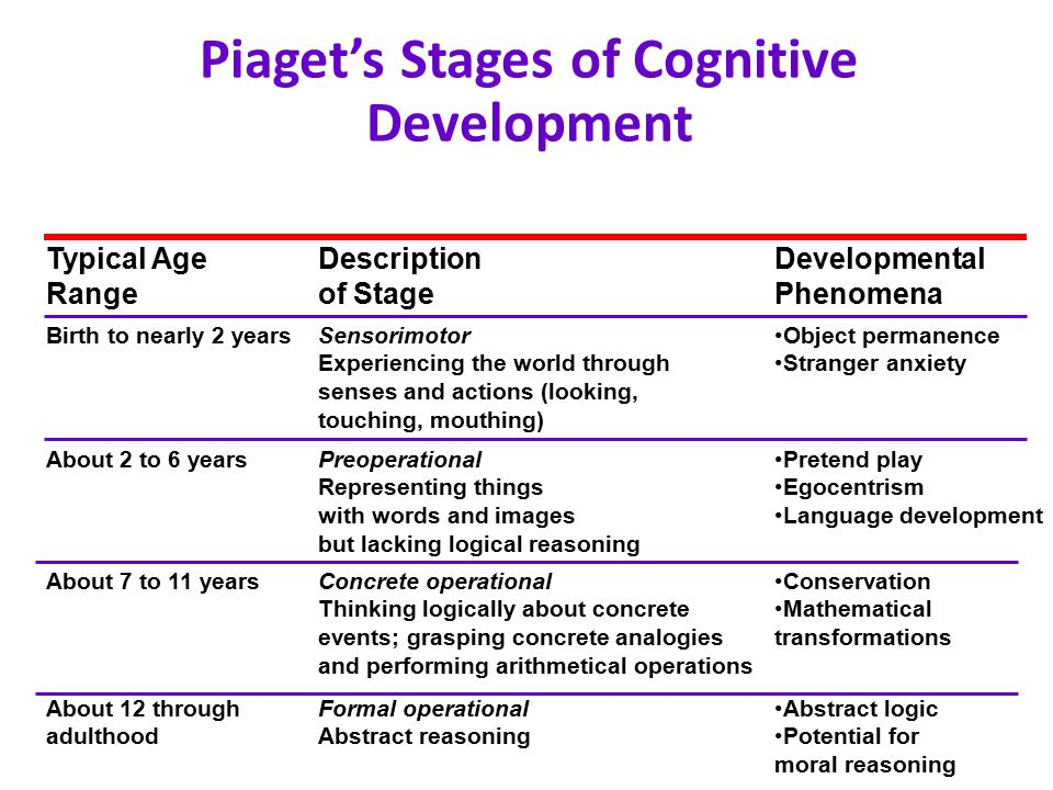 Introduction piaget stages cognitive development era