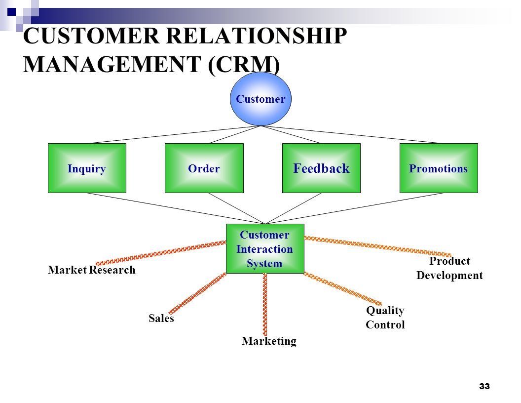 an evaluation on the customer relationship Customer satisfaction evaluation using scan forms evaluation not customer satisfaction is the degree to which there is match between the customer's customer satisfaction is an important measure of the ability of an organization to successfully meet the needs of its customer.