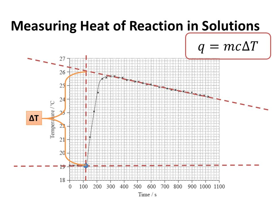 determining enthalpy change of a displacement In thermodynamics, one can calculate enthalpy by determining the requirements for creating a system from nothingness an enthalpy change describes the change in enthalpy observed in the constituents of a thermodynamic system when undergoing a transformation or chemical reaction.