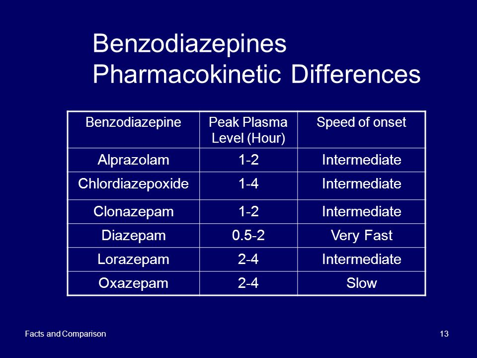 lorazepam onset peak duration