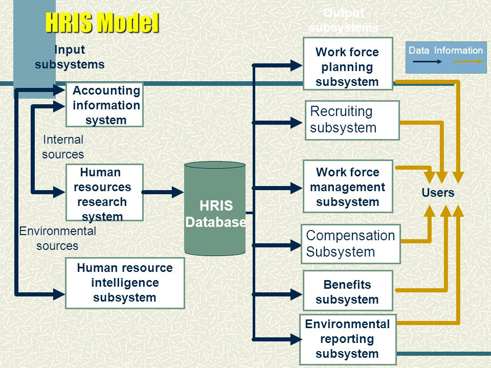 Hris Human Resource Information System Ppt Video