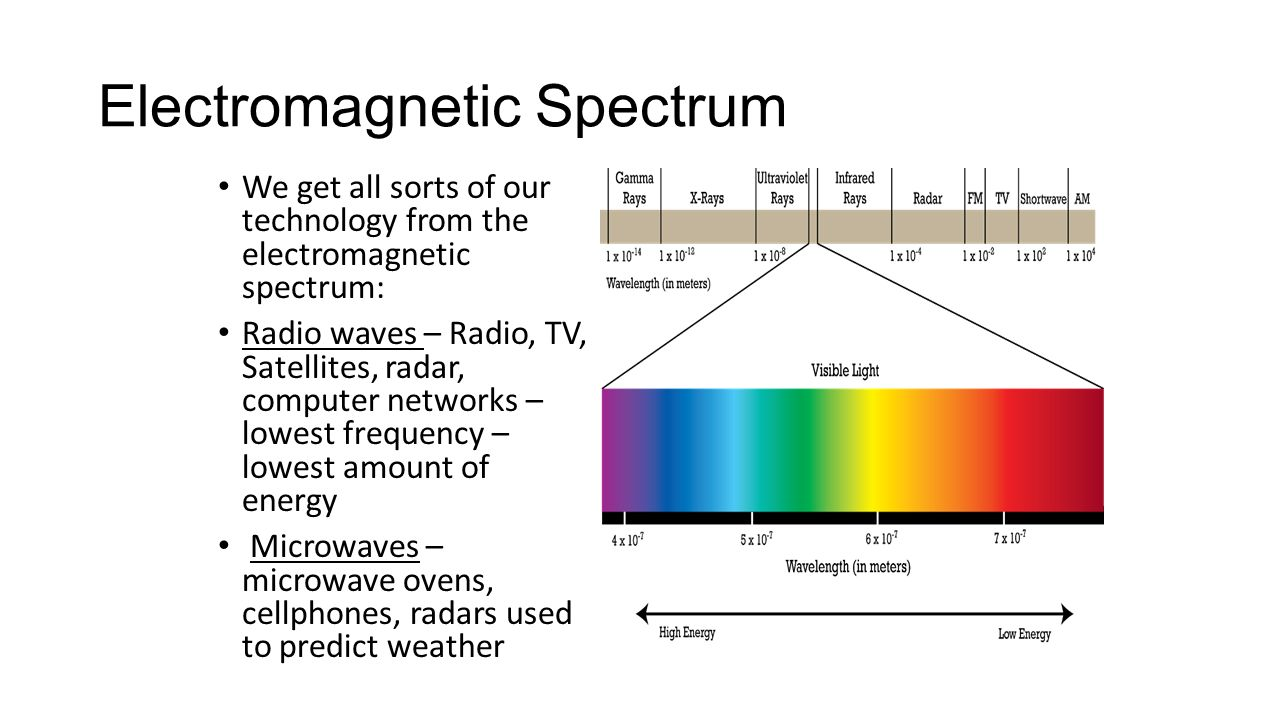 radio waves in the electromagnetic spectrum essay