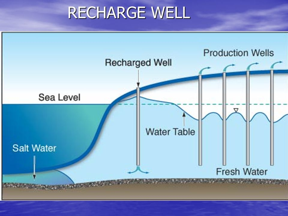 Rainwater Harvesting And Artificial Recharge To Ground