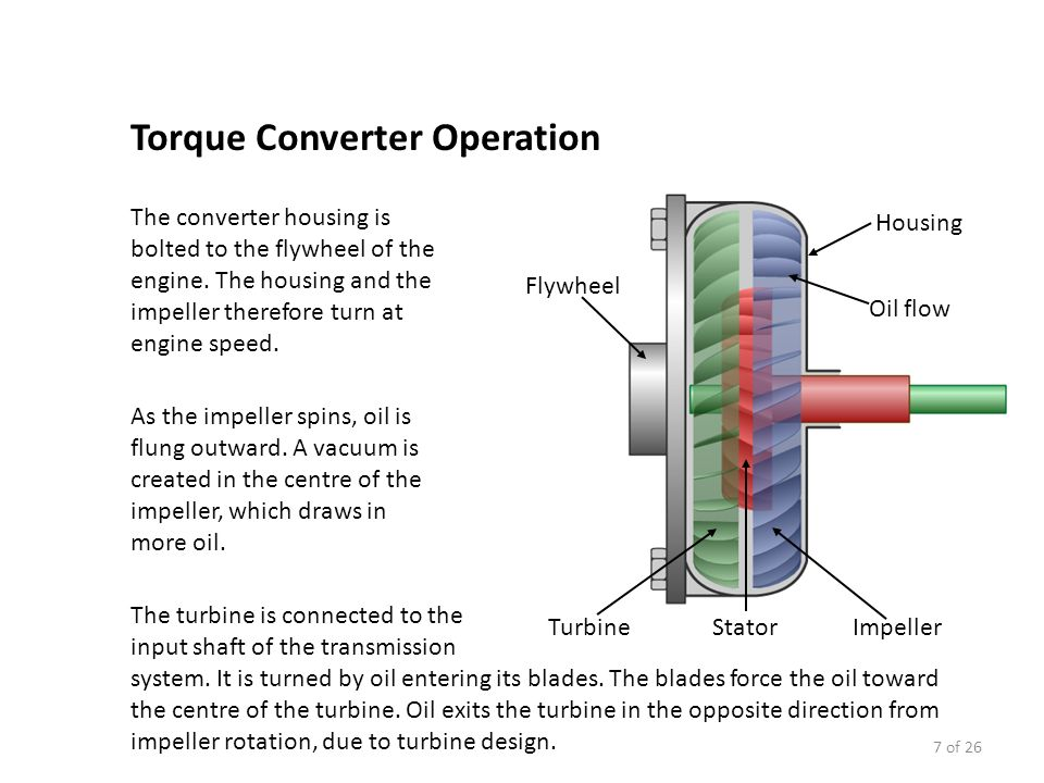 Torque Converter Diagram : Automatic transmission components and operation ppt