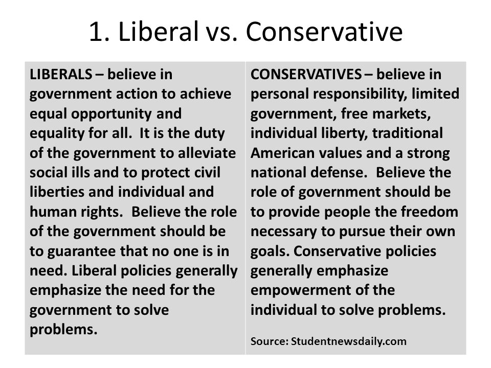 the conservatives vs the liberals essay Below is an essay on conservatives vs liberals from anti essays, your source for research papers, essays, and term paper examples in my own opinion i would say i'm more conservative i say this because i believe more in personal responsibilities then in governmental action liberals believe more in the government to solve the world's issues.