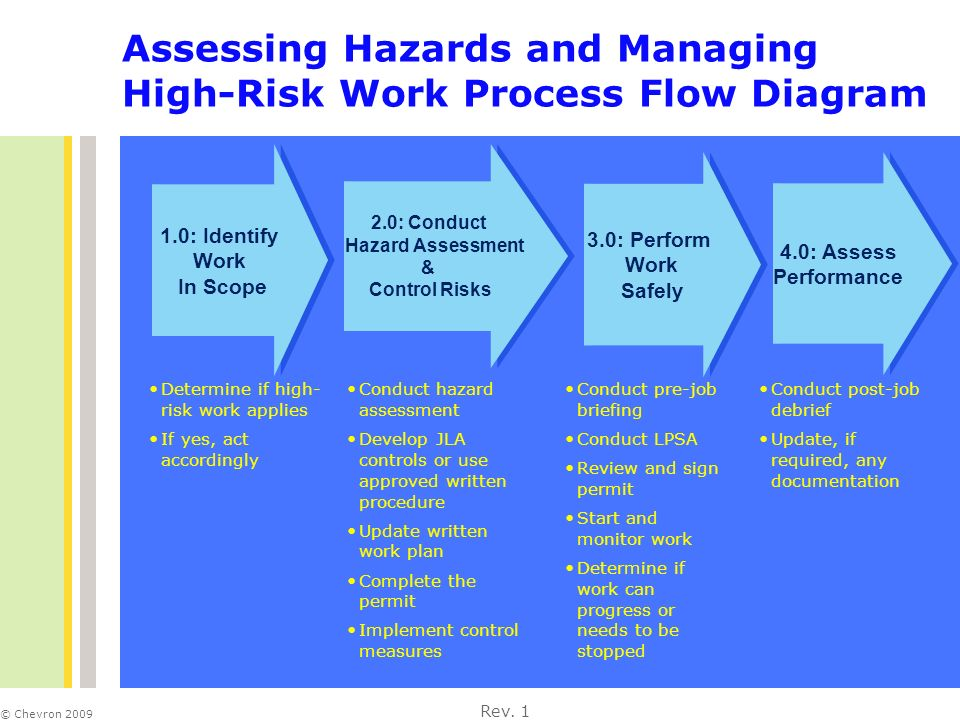 identify hazards assess risk Natural disasters & assessing hazards and risk assessing hazards and risk such observation usually involves monitoring of the process in order to identify.